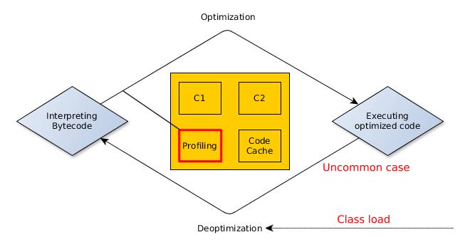 Profile-based optimization techniques in the JVM - Advanced